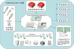 數位錄影系統、監控系統、監控器材、監視系統、監視器材、數