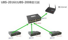 UBS3024 24Port智慧型交換器