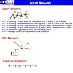高功率無線感測網路Zigbee傳輸器