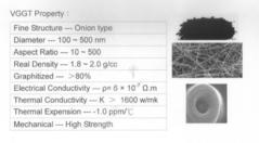 氣相成長石墨化碳管(VGGT),VGCF,奈米碳管